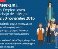 Pago mensual beneficios Subsidio Empleo Joven y Bono Trabajo de la Mujer