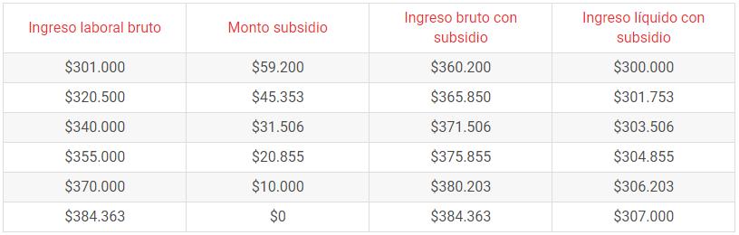 ejemplos de pago del beneficio