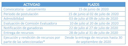 Calendario de Postulación
