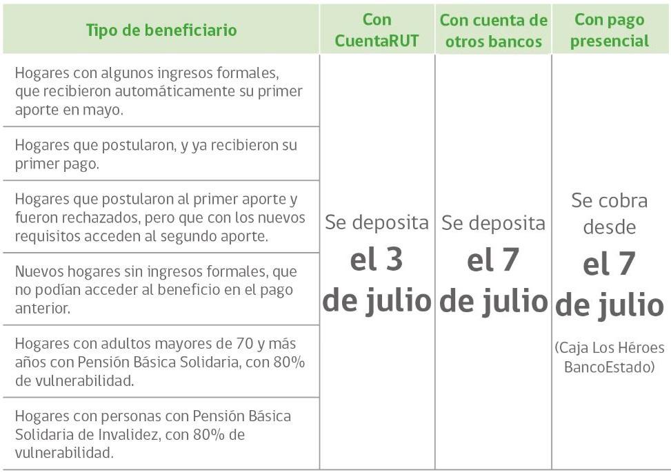 pago ingreso familiar mes de julio