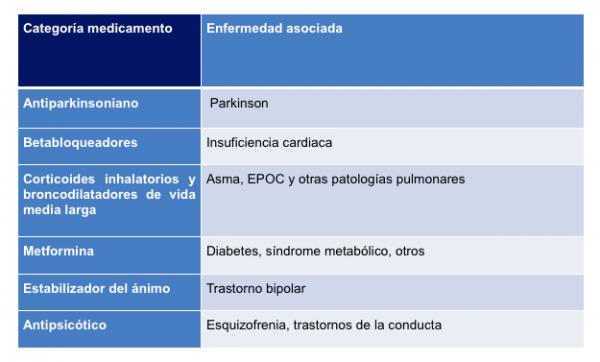 categoría de medicamentos