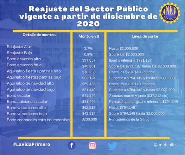 bonos anef 2021