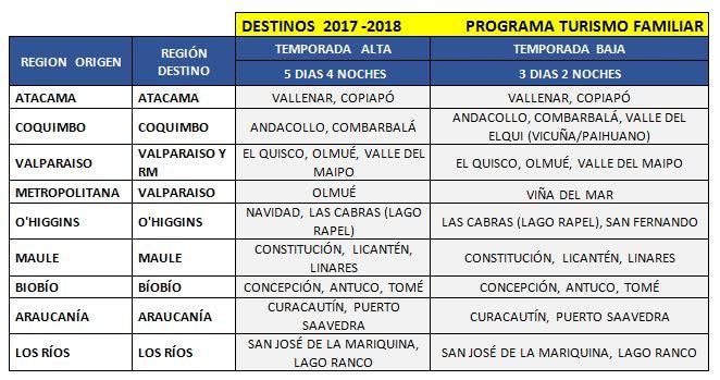 Destinos Turísticos 2017 - 2018