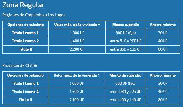 Subsidio Clase Media opciones