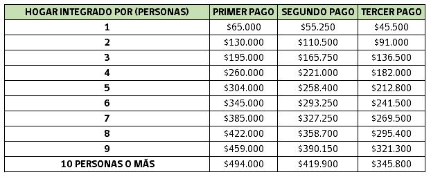pagos ingreso familiar de emergencia