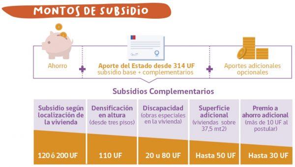 montos subsidio ds49