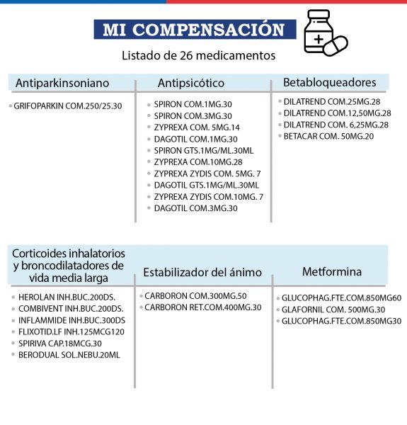 requisitos compensación farmacias