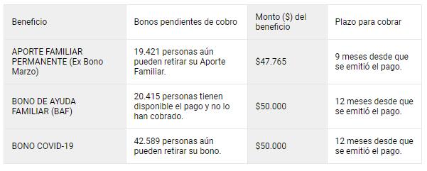 bonos pendientes detalle