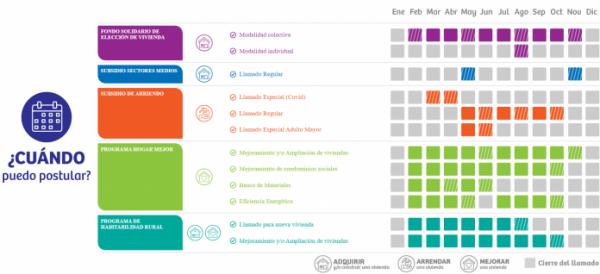fechas de postulación subsidios 2021