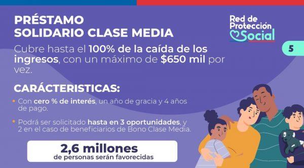 préstamo solidario clase media 2021