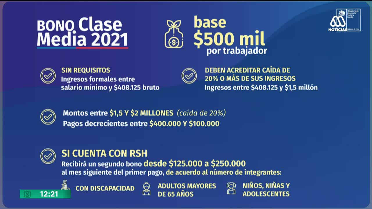 bono clase media 2021 montos