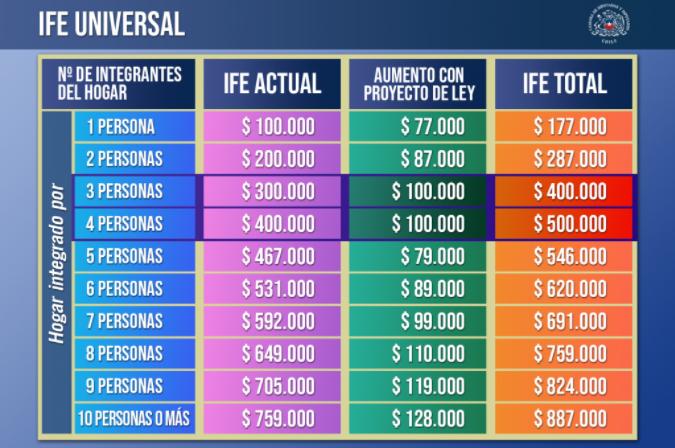 ife universal montos actualizados